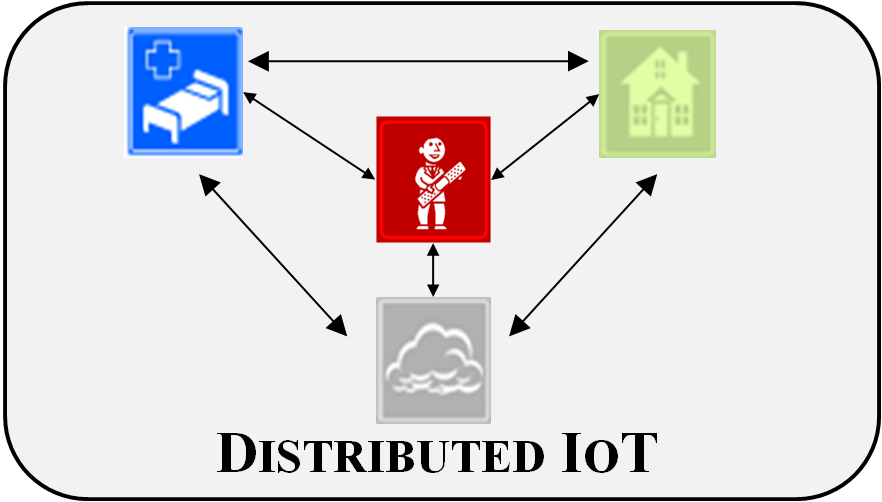 Internet of Things security article in the most downloaded